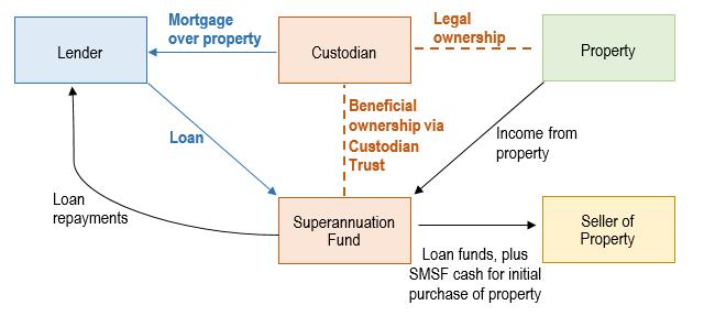 Self-managed Superannuation Fund SMSF borrowing arrangement Buying property Lawyer Queensland Brisbane Sunshine Coast Gold Coast
